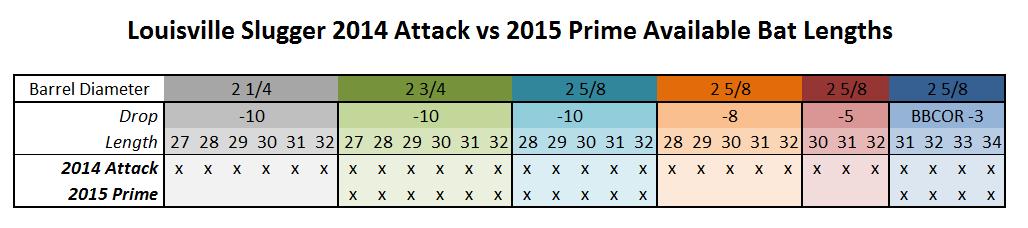 2015 Louisville Slugger Prime vs 2014 Louisville Slugger Attack Sizing Chart
