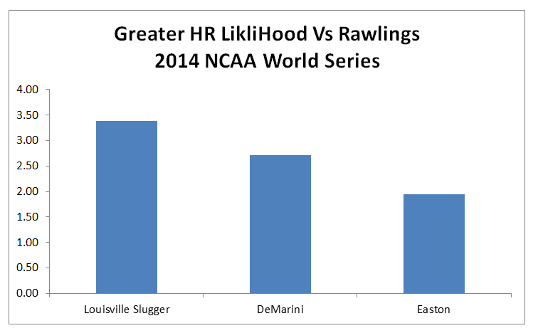 The Best Bat of the 2014 NCAA World Series