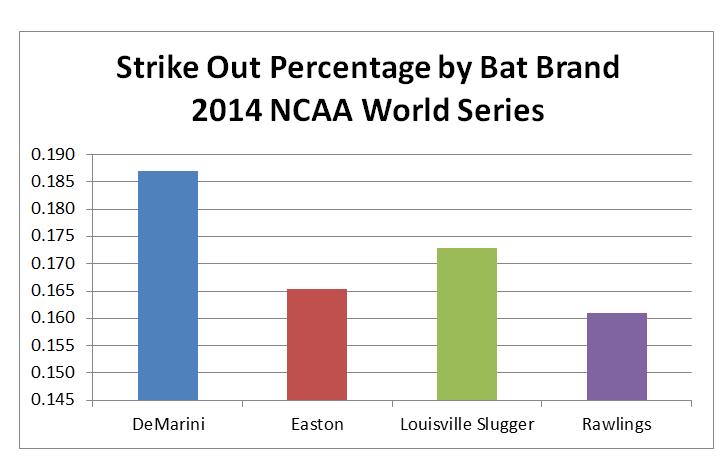 Best Bat Of The 2014 Ncaa World Series Batdigest Com