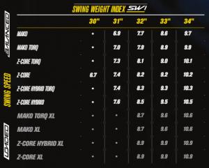 Baseball Bat Swing Weight Calculator