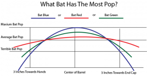 What Bat Has The Most Pop