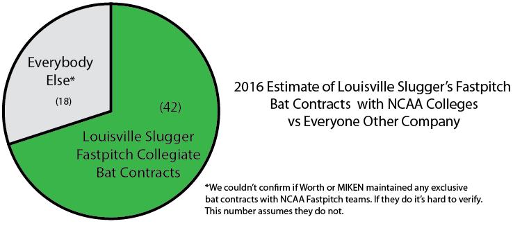 Most Popular Fastpitch Bat