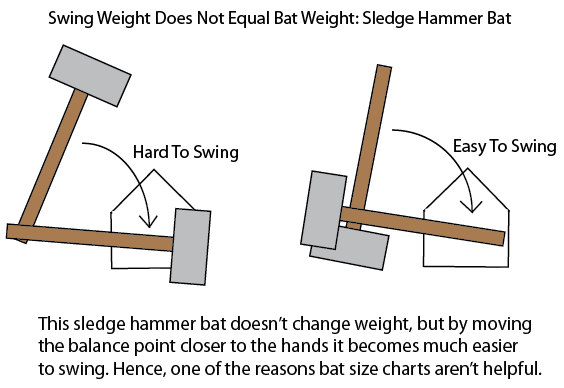 Baseball Bat Swing Weight Calculator