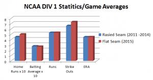 Flat Seam vs Raised Seam Baseball | Did the NCAA Experiment Work?