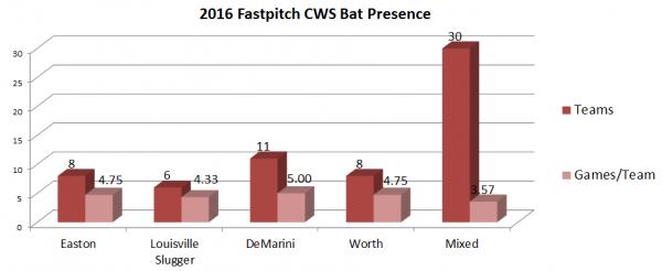 Top 2016 Fastpitch Bats