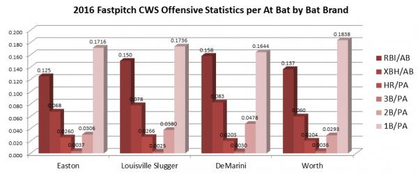 Offensive Statistics 2