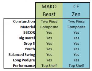 2017 CF Zen vs MAKO Beast