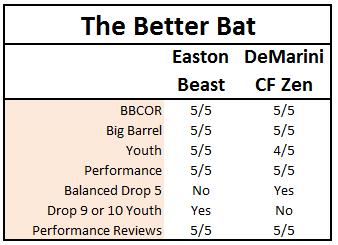 CF Zen Vs Beast