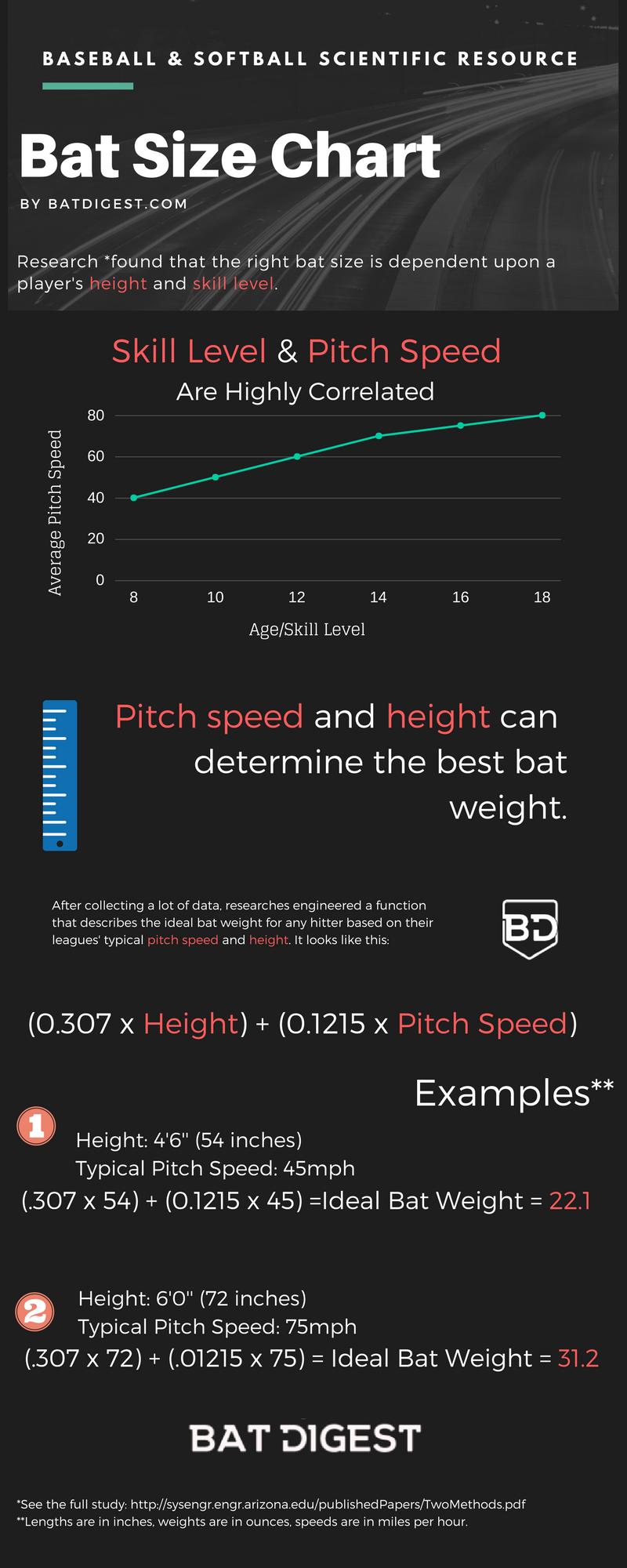 Bat Size Chart Infographic Baseball Youth Fastpitch