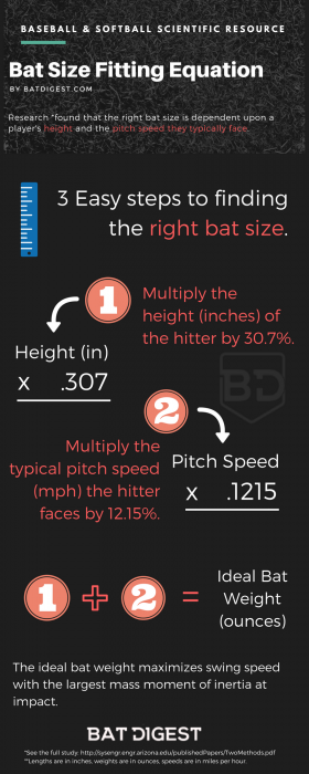 Bat Fitting Equation Infographic