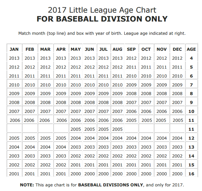 a discussion on the changes in baseball Minor league baseball, in consultation with major league baseball, has announced three rules changes that are designed to increase the pace of play at least one of these changes is going to be .
