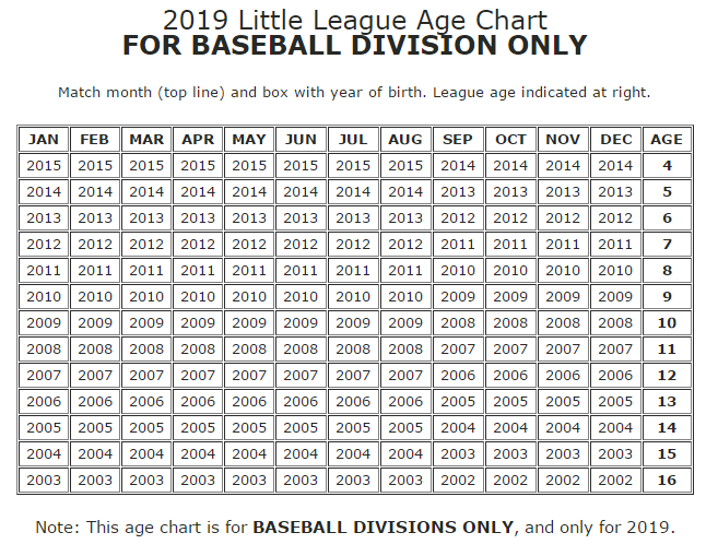 Image result for 2019 little league age chart