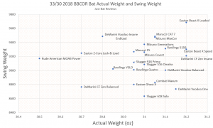 BBCOR Swing Weights