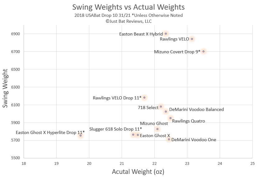 Usabat Swing Weights Lightest Swinging Usabat Batdigest