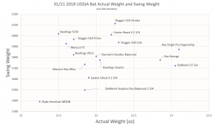 USSSA Drop 10 Swing Weight