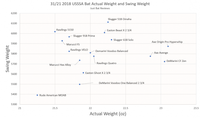 USSSA 1.15 Bat Swing Weights | Drop 10 Mass Moment of Inertia