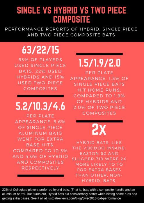 2018 CWS Bat Performance Data