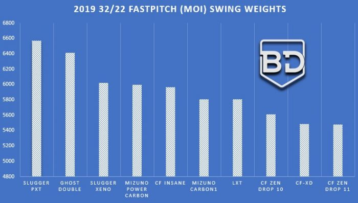 Fastpitch Swing Weights