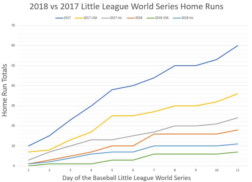 LLWS Home Runs 2018 vs 2017