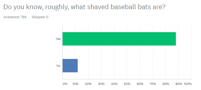 What is Bat Shaving