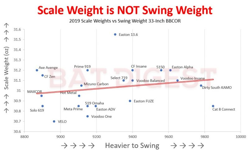 Scale Weight vs Swing Weight