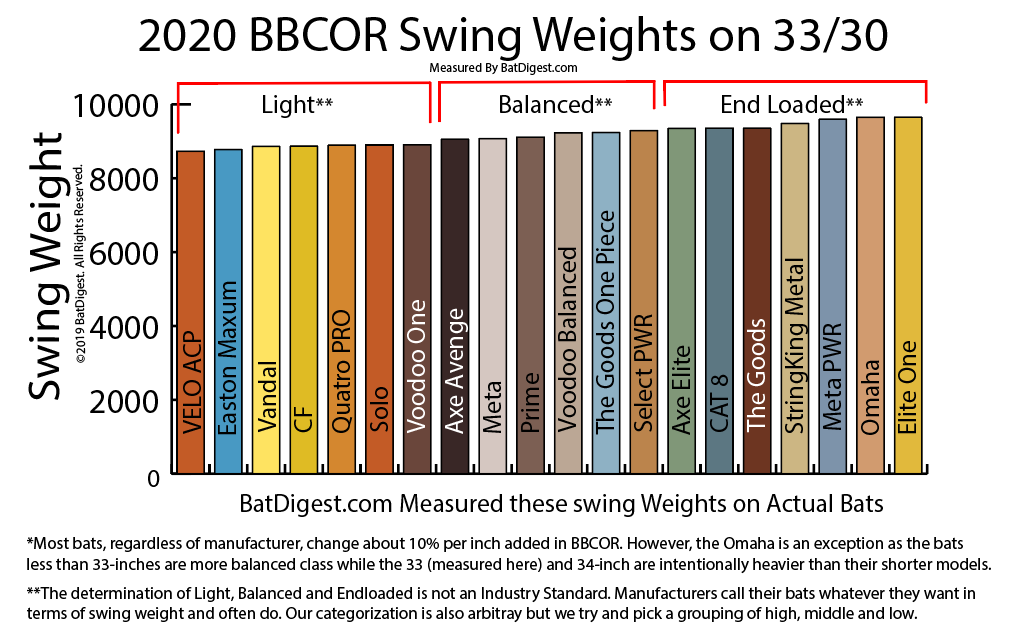 2020 BBCOR Bats Swing Weight