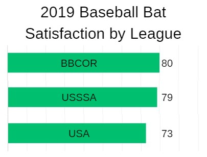 Best USA Bats Rating Chart