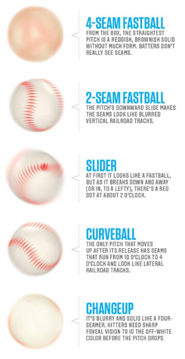 How to Hit Home Runs