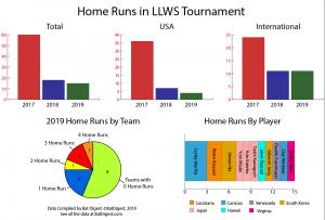 2019 Little League World Series Bats | 2020 USA Bats