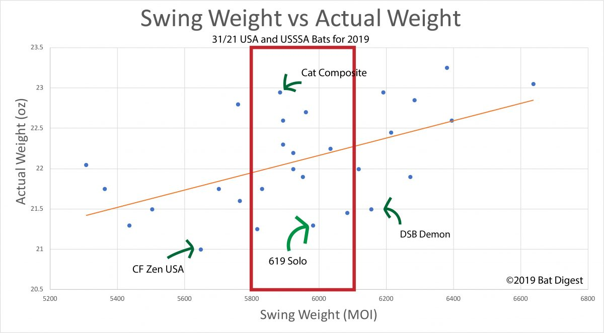 Swing Weight 8 Year Old